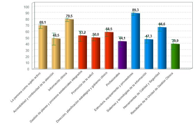 % medio de cumplimiento de estándares de calidad por criterio de laboratorios clínicos con certificación vigente (01/07/2020)