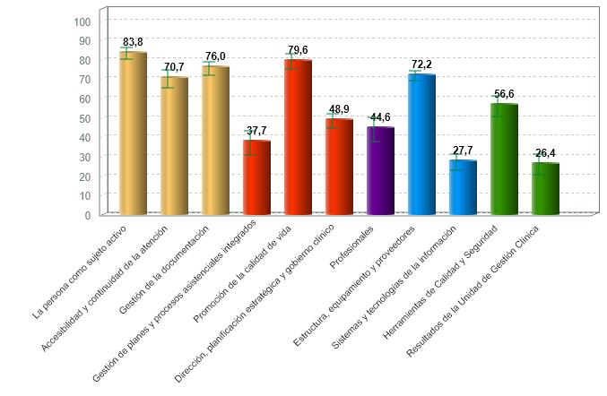 % medio de cumplimiento de estándares de calidad por criterio de residencias con certificación vigente (01/07/2020)