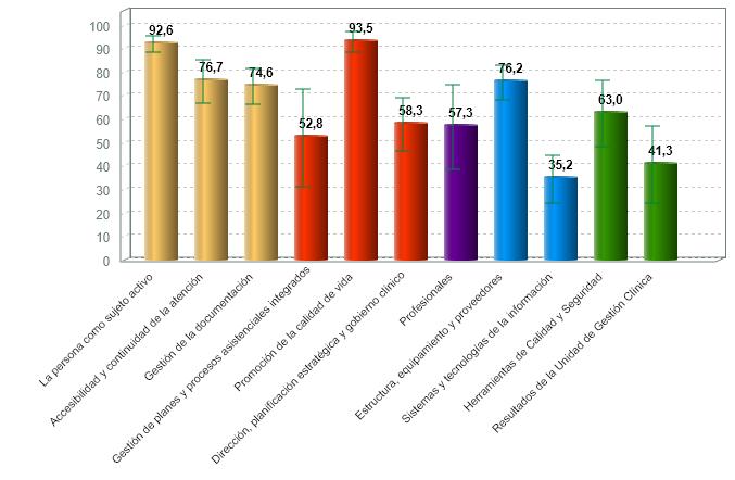 % medio de cumplimiento de estándares de calidad por criterio de servicios de día con certificación vigente (01/07/2020)