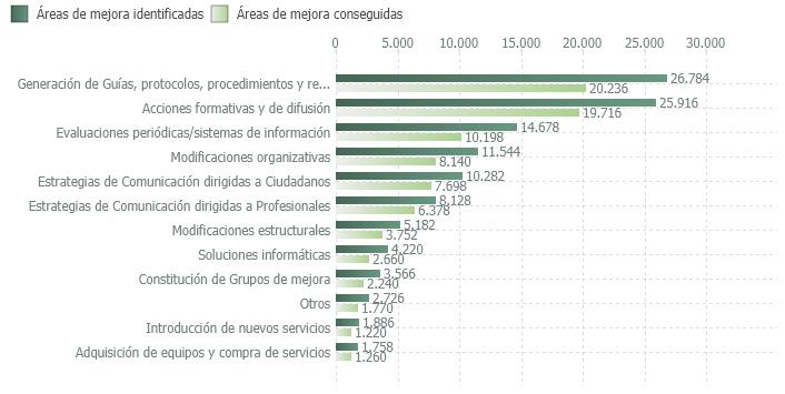 Áreas de mejora identificadas y conseguidas en el proceso de certificación según tipo de mejora (2003-2020)