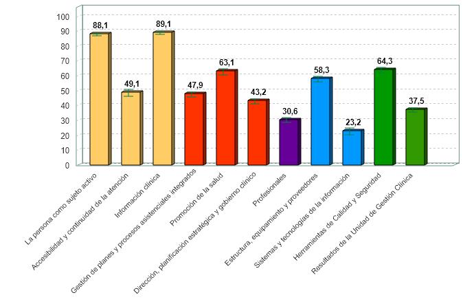 % medio de cumplimiento de estándares de calidad por criterio de unidades de gestión clínica de atención primaria con certificación vigente (01/07/2020)