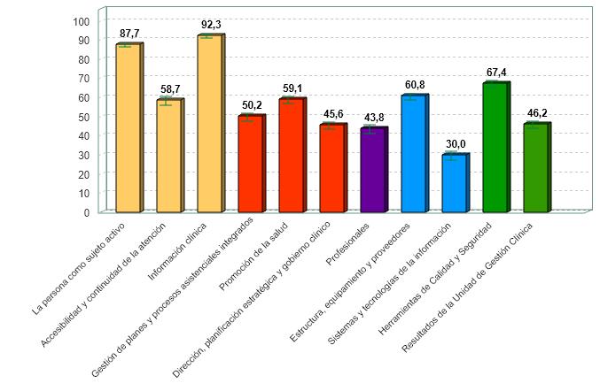 % medio de cumplimiento de estándares de calidad por criterio de unidades de gestión clínica de atención hospitalaria con certificación vigente (01/07/2020)