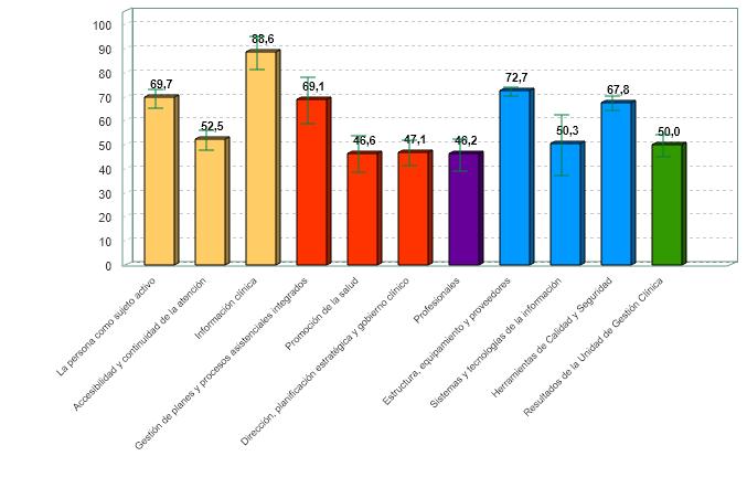 % medio de cumplimiento de estándares de calidad por criterio de unidades de diagnóstico por la imagen con certificación vigente (01/07/2020)