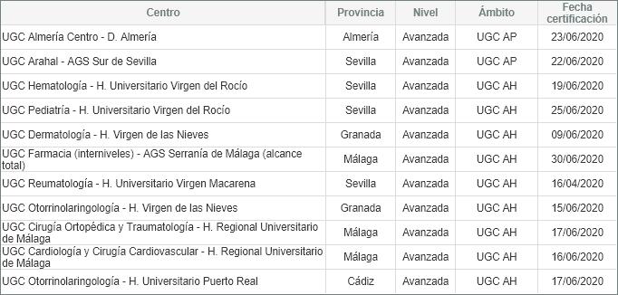 Listado de centros certificados en este trimestre