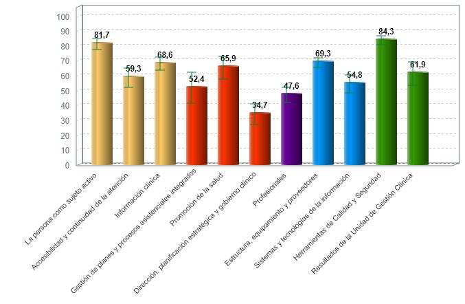 % medio de cumplimiento de estándares de calidad por criterio de servicios de urgencias y emergencias con certificación vigente (01/07/2020)