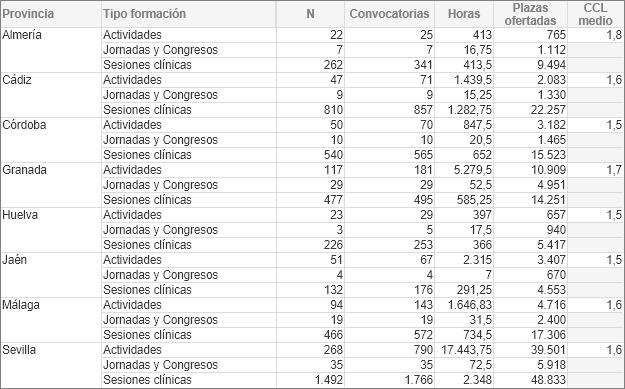 Formación continuada acreditada en 2020 según provincia de la entidad