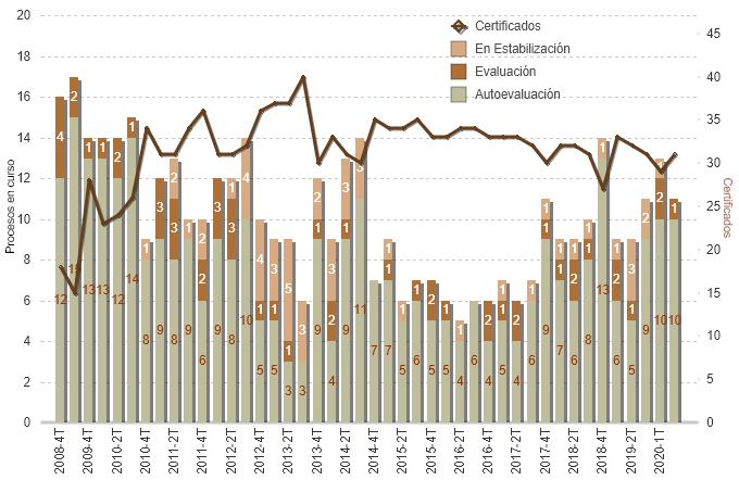 Evolución de los procesos de acreditación de Unidades y Centros de FC según fase (2006-2020)