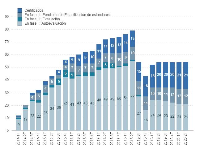Evolución de los procesos de certificación de web y blogs sanitarios según fase (2007-2020)
