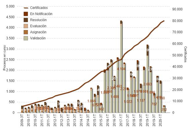 Evolución de los procesos de acreditación de Actividades, Programas de actividades, Sesiones Cínicas, Jornadas y Congresos de FC según fase (2009-2020)