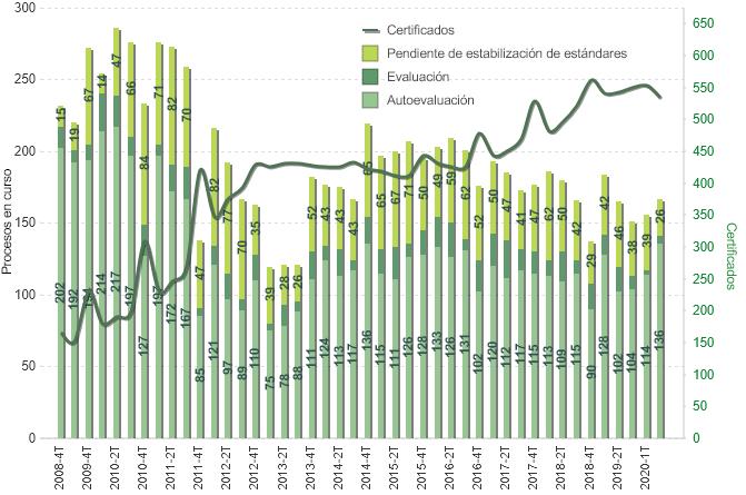 Evolución de procesos de certificación de Centros y Unidades sanitarias según fase (2006-2020)