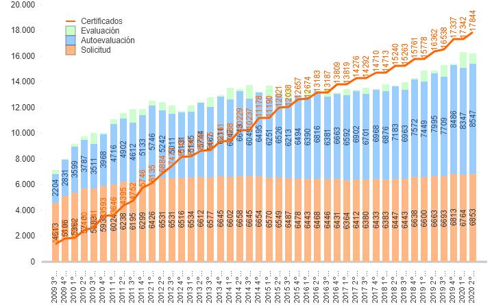 Evolución de los procesos de Certificación de profesionales según fase (2006-2020)