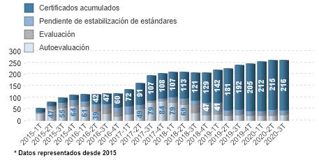 Evolución de la certificación en Portugal