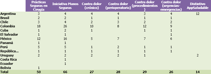 Número de proyectos internacionales según iniciativa de seguridad