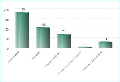 Número de proyectos por fase (01/07/2020)
