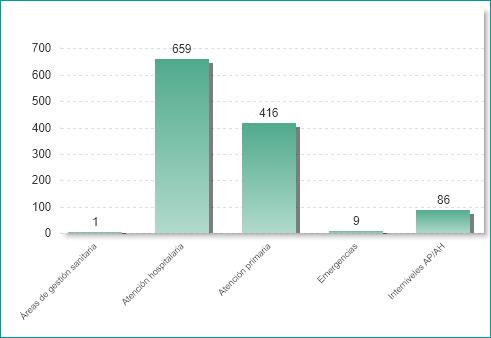 Número de proyectos por ámbito (01/07/2020)