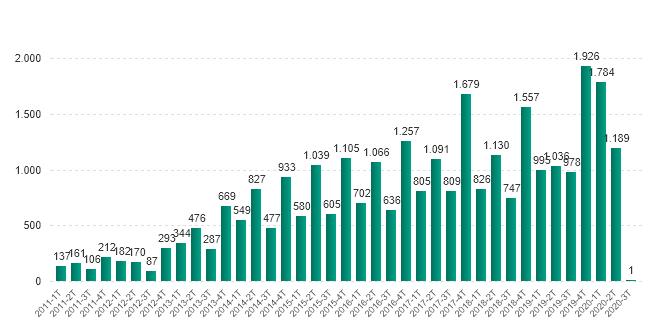 Número de incidentes notificados por año y trimestre (2011-2020)