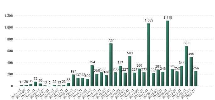 Acciones de mejora propuestas por año y trimestre (2011-2020)