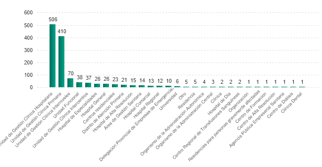 Número de centros y unidades con responsables de la gestión de los incidentes por tipo (01/07/2020)