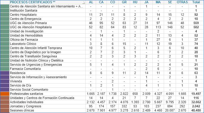 Tabla 3. Resumen de procesos certificados según provincia (2003-2021)