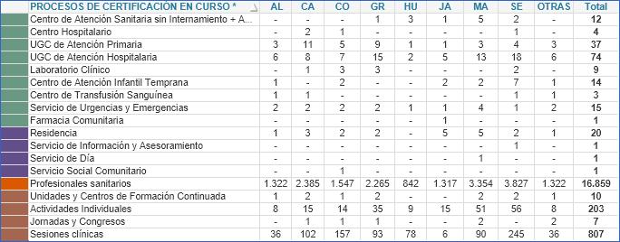 Tabla 2. Resumen de procesos en curso según provincia (2003-2021)