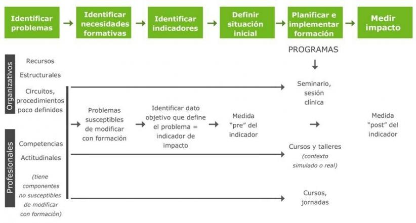 Coordinación de la red de formación continuada del SSPA