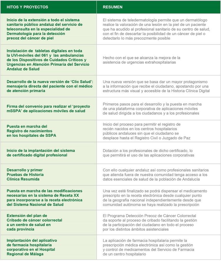 Colaboración con el SSPA en el desarrollo de las TIC en Salud