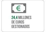 Millones de Euros Gestionados