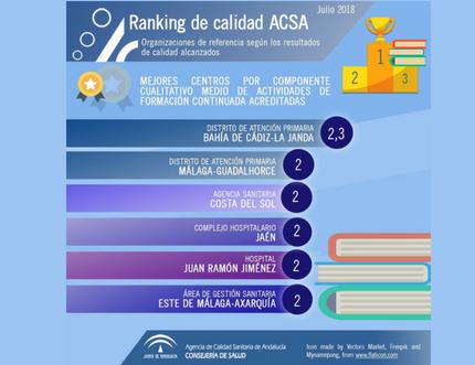 El Área Sanitaria Axarquía entre los centros de referencia en Andalucía por sus resultados de calidad alcanzados en Formación Continuada