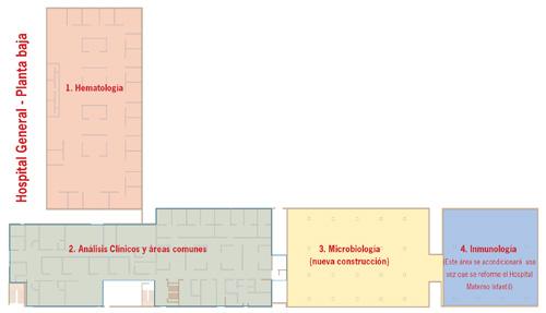 Plano laboratorios
