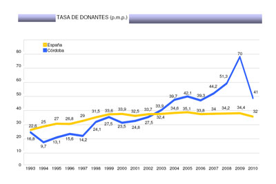 Comparativa tasa de donantes