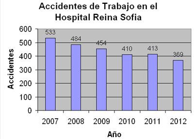 Gráfica de Accidentes Laborales en el Hospital Reina Sofia 2007-2012