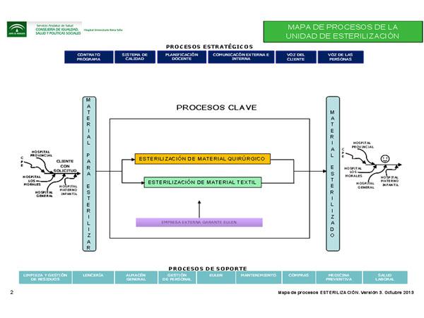 Mapa de Procesos clave