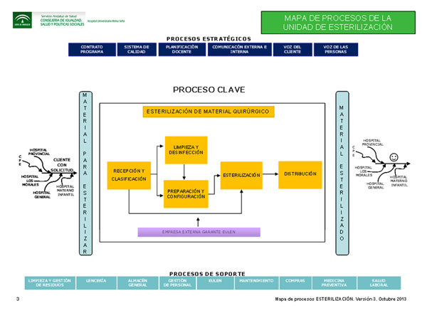 Mapa de proceso clave