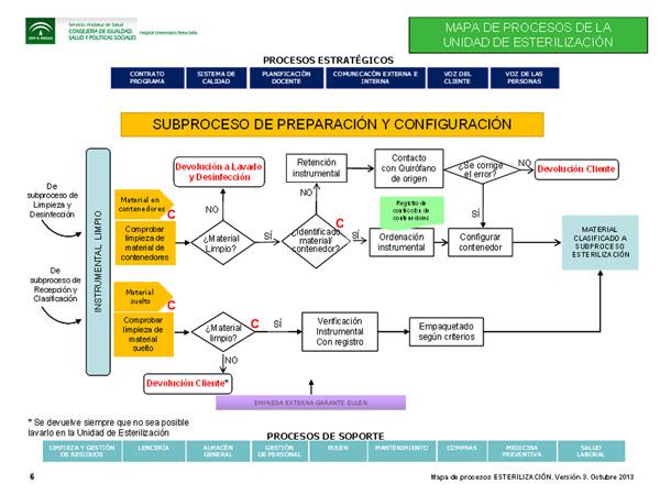 Subproceso de preparación y configuración