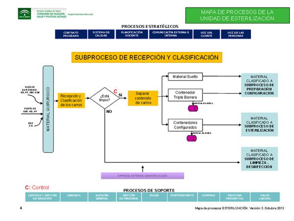 Subproceso de recepción y clasificación