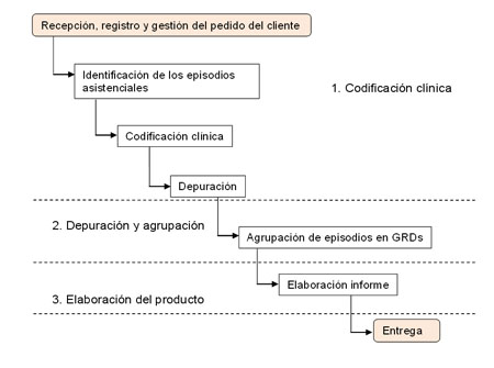 PROCESO: Elaboración de información clínica en base al CMBDA