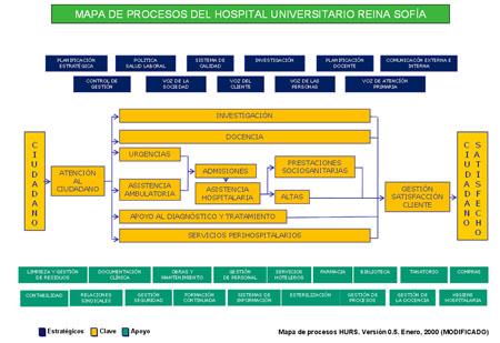 Mapa de procesos del HURS