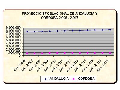 Gráfica I: Proyección poblacional de Andalucía y Córdoba de los años 2006-2017
