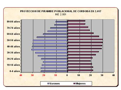 Gráfica II: Pirámide poblacional de Córdoba prevista en 2017