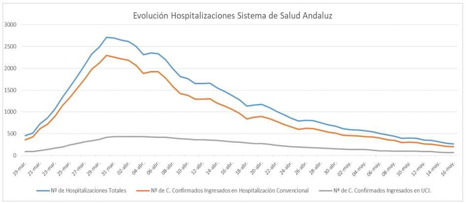 Gráfica de evolución de hospitalizaciones SAS