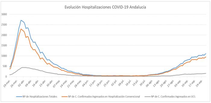 Hospitalizaciones por coronavirus en Andalucía